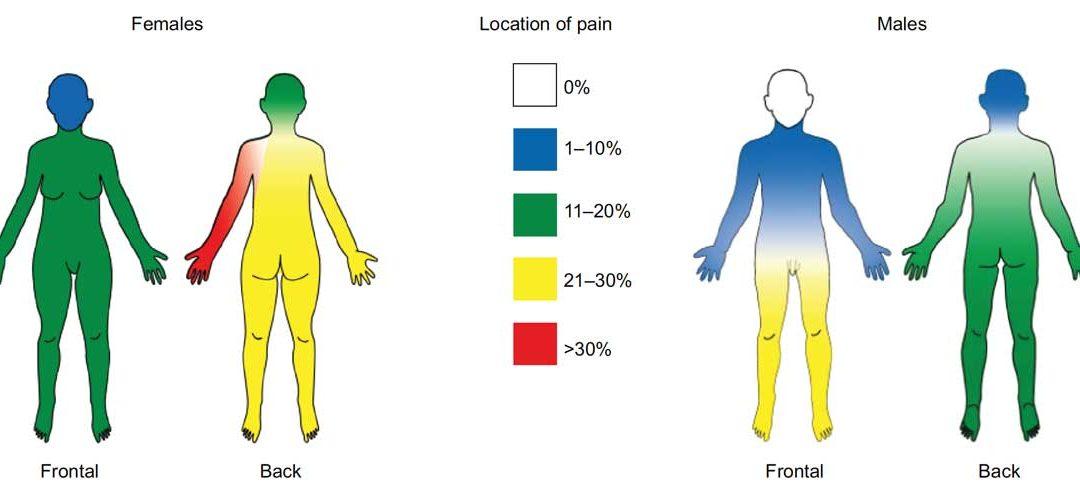 Malattia di Parkinson: La gestione del dolore: sfide e soluzioni
